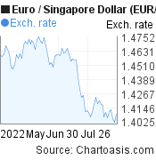 Euro to Singapore Dollar (EUR/SGD) 3 months forex chart, featured image