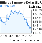 Euro to Singapore Dollar (EUR/SGD) 3 years forex chart, featured image