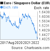Euro to Singapore Dollar (EUR/SGD) 5 years forex chart, featured image