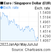Euro to Singapore Dollar (EUR/SGD) 6 months forex chart, featured image