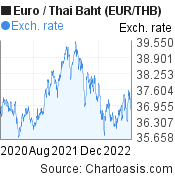 Euro to Thai Baht (EUR/THB) 2 years forex chart, featured image