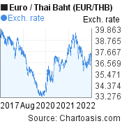 Euro to Thai Baht (EUR/THB) 5 years forex chart, featured image