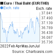 Euro to Thai Baht (EUR/THB) 6 months forex chart, featured image
