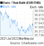 Euro to Thai Baht (EUR/THB) forex chart, featured image