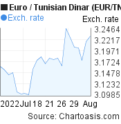 Euro to Tunisian Dinar (EUR/TND) 1 month forex chart, featured image