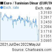 Euro to Tunisian Dinar (EUR/TND) 1 year forex chart, featured image