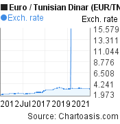 Euro to Tunisian Dinar (EUR/TND) 10 years forex chart, featured image
