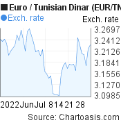 Euro to Tunisian Dinar (EUR/TND) 2 months forex chart, featured image