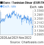 Euro to Tunisian Dinar (EUR/TND) 2 years forex chart, featured image