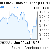 Euro to Tunisian Dinar (EUR/TND) 3 months forex chart, featured image