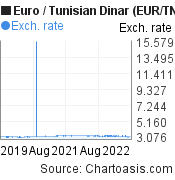 Euro to Tunisian Dinar (EUR/TND) 3 years forex chart, featured image