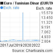 Euro to Tunisian Dinar (EUR/TND) 5 years forex chart, featured image
