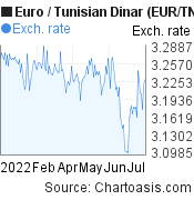 Euro to Tunisian Dinar (EUR/TND) 6 months forex chart, featured image