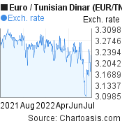 Euro to Tunisian Dinar (EUR/TND) forex chart, featured image