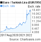 Euro-Turkish Lira chart, 5 years. EUR/TRY graph, featured image