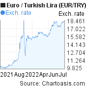 Euro to New Turkish Lira (EUR/TRY)  forex chart, featured image