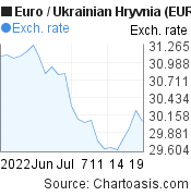 Euro to Ukrainian Hryvnia (EUR/UAH) 1 month forex chart, featured image