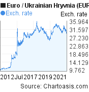 Euro to Ukrainian Hryvnia (EUR/UAH) 10 years forex chart, featured image