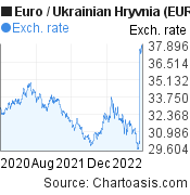 Euro to Ukrainian Hryvnia (EUR/UAH) 2 years forex chart, featured image