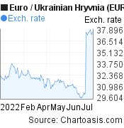 Euro to Ukrainian Hryvnia (EUR/UAH) 6 months forex chart, featured image