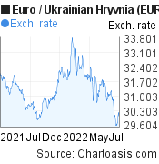 Euro to Ukrainian Hryvnia (EUR/UAH)  forex chart, featured image