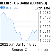 Euro to US Dollar (EUR/USD) 1 month forex chart, featured image