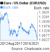 Euro to US Dollar (EUR/USD) 10 years forex chart, featured image