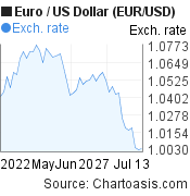 Euro to US Dollar (EUR/USD) 2 months forex chart, featured image