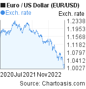 Euro to US Dollar (EUR/USD) 2 years forex chart, featured image