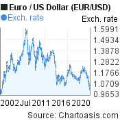 Euro to US Dollar (EUR/USD) 20 years forex chart, featured image