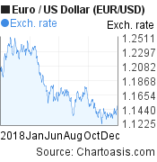 2018 Euro-US Dollar (EUR/USD) chart, featured image