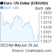 Euro to US Dollar (EUR/USD) 3 months forex chart, featured image