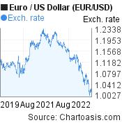 Euro to US Dollar (EUR/USD) 3 years forex chart, featured image