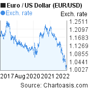 Euro to US Dollar (EUR/USD) 5 years forex chart, featured image