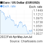 Euro to US Dollar (EUR/USD) 6 months forex chart, featured image