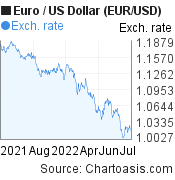 Euro to US Dollar (EUR/USD)  forex chart, featured image