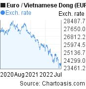 Euro to Vietnamese Dong (EUR/VND) 2 years forex chart, featured image