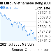 Euro to Vietnamese Dong (EUR/VND)  forex chart, featured image