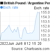 British Pound to Argentine Peso (GBP/ARS) 1 month forex chart, featured image