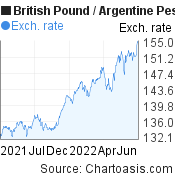British Pound to Argentine Peso (GBP/ARS) 1 year forex chart, featured image
