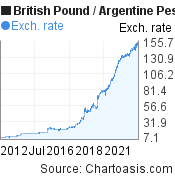 British Pound to Argentine Peso (GBP/ARS) 10 years forex chart, featured image