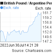 British Pound to Argentine Peso (GBP/ARS) 2 months forex chart, featured image