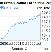 British Pound to Argentine Peso (GBP/ARS) 2 years forex chart, featured image