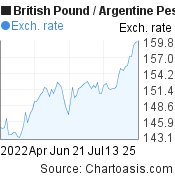 British Pound to Argentine Peso (GBP/ARS) 3 months forex chart, featured image