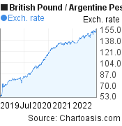British Pound to Argentine Peso (GBP/ARS) 3 years forex chart, featured image