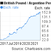British Pound to Argentine Peso (GBP/ARS) 5 years forex chart, featured image