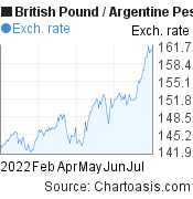 British Pound to Argentine Peso (GBP/ARS) 6 months forex chart, featured image