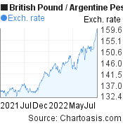 British Pound to Argentine Peso (GBP/ARS) forex chart, featured image