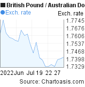 British Pound to Australian Dollar (GBP/AUD) 1 month forex chart, featured image