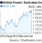 British Pound to Australian Dollar (GBP/AUD) 1 year forex chart, featured image